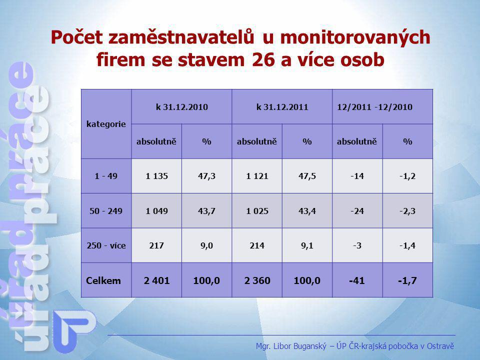 Počet zaměstnavatelů u monitorovaných firem se stavem 26 a více osob
