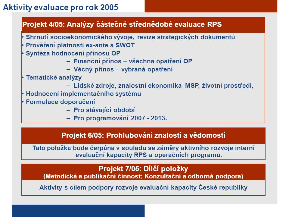 Aktivity evaluace pro rok 2005