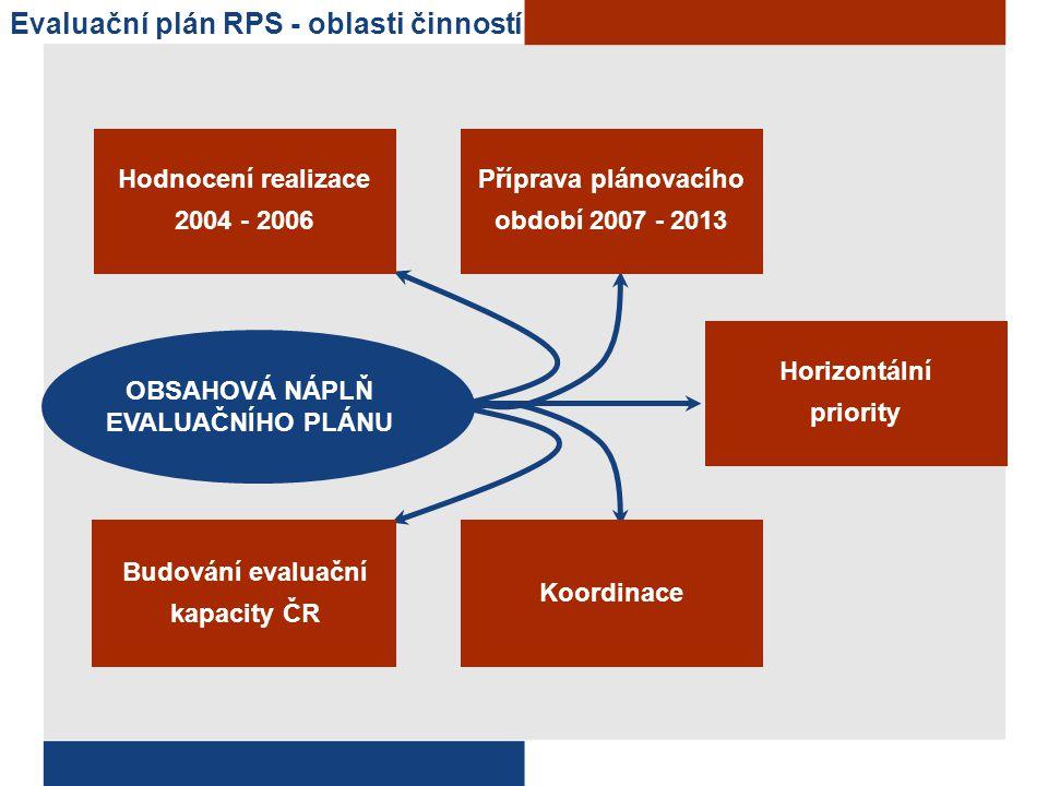 Evaluační plán RPS - oblasti činností
