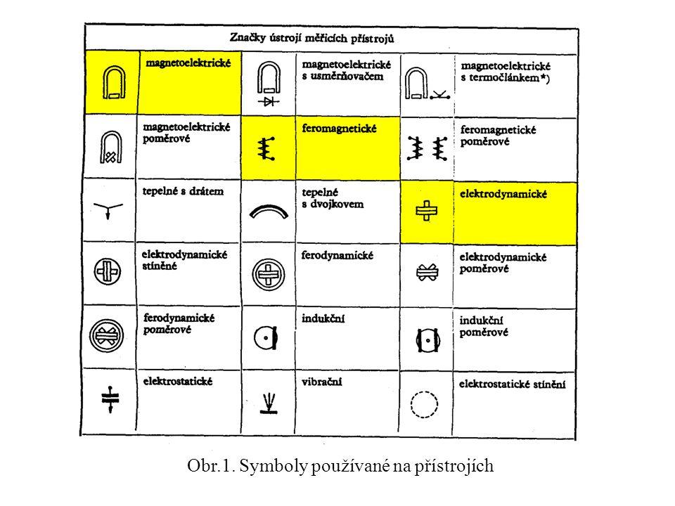Obr.1. Symboly používané na přístrojích