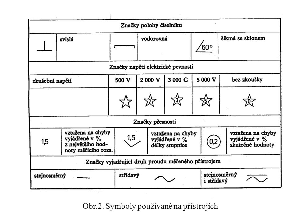 Obr.2. Symboly používané na přístrojích