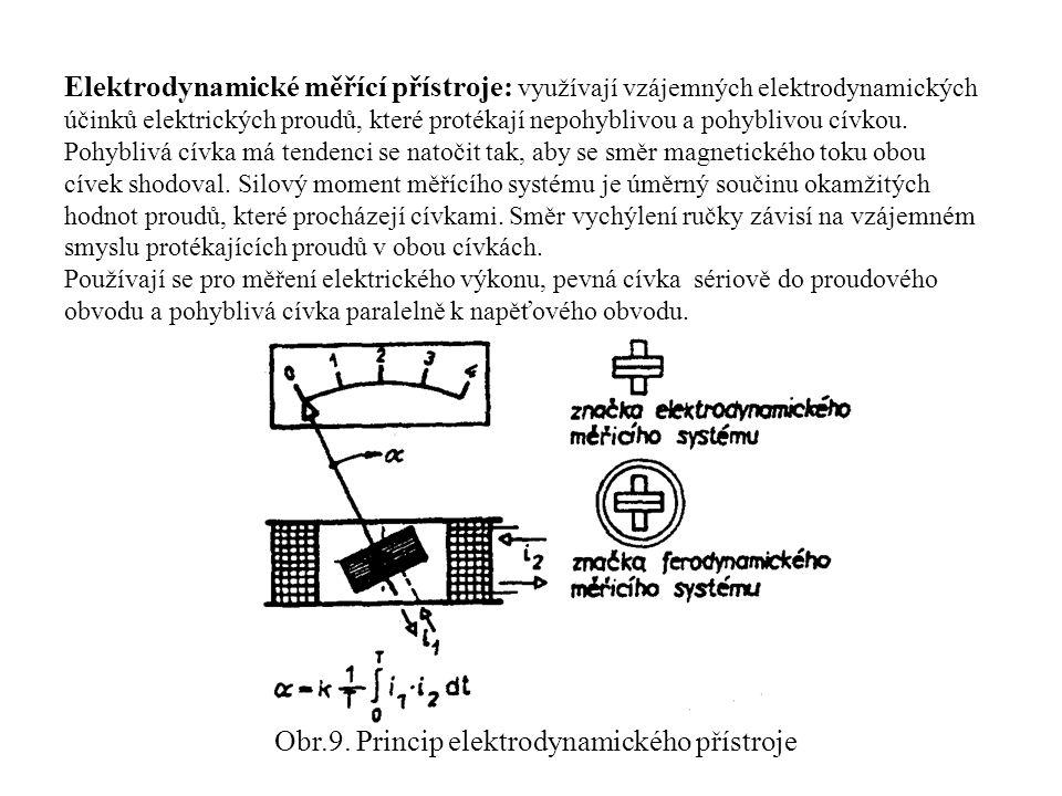 Obr.9. Princip elektrodynamického přístroje