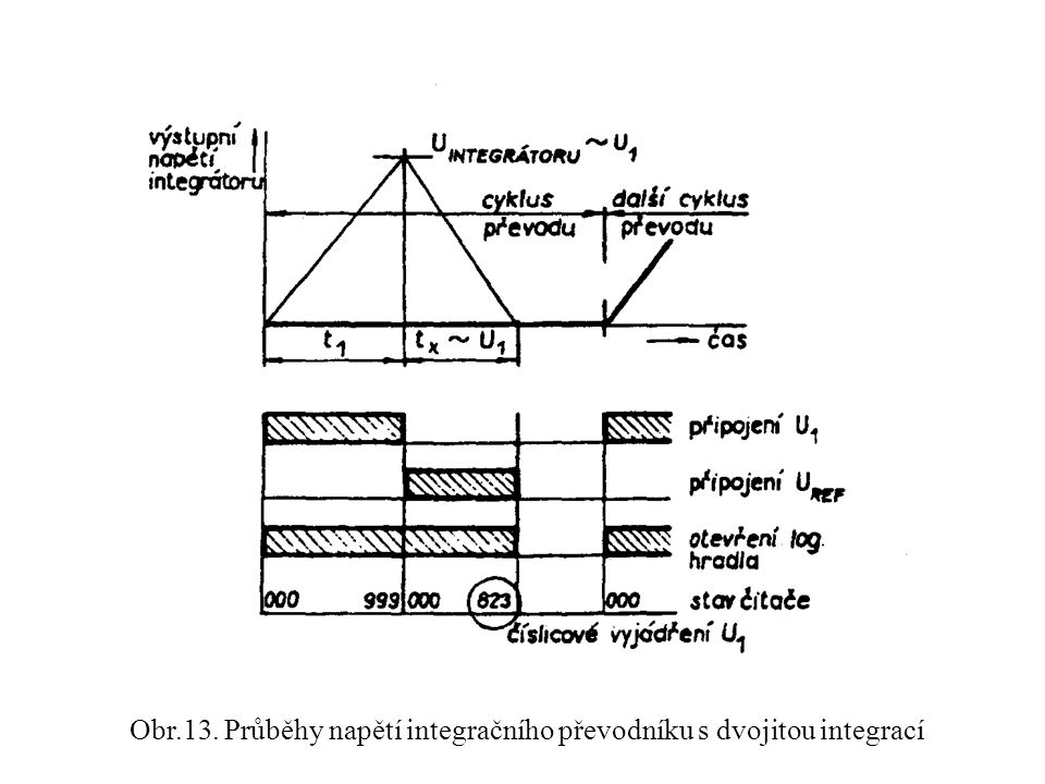 Obr.13. Průběhy napětí integračního převodníku s dvojitou integrací