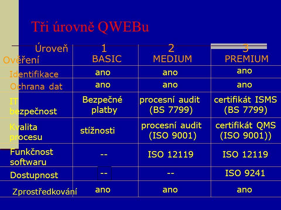 Tři úrovně QWEBu 1 2 3 Ověření Úroveň BASIC MEDIUM PREMIUM