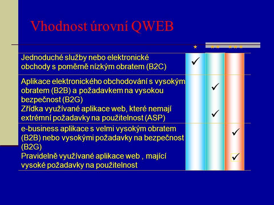 Vhodnost úrovní QWEB   