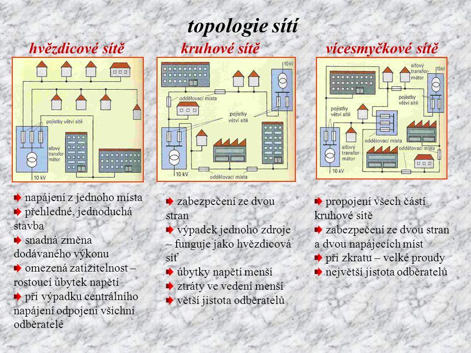 topologie sítí hvězdicové sítě kruhové sítě vícesmyčkové sítě