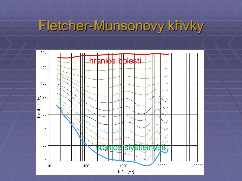 Fletcher-Munsonovy křivky