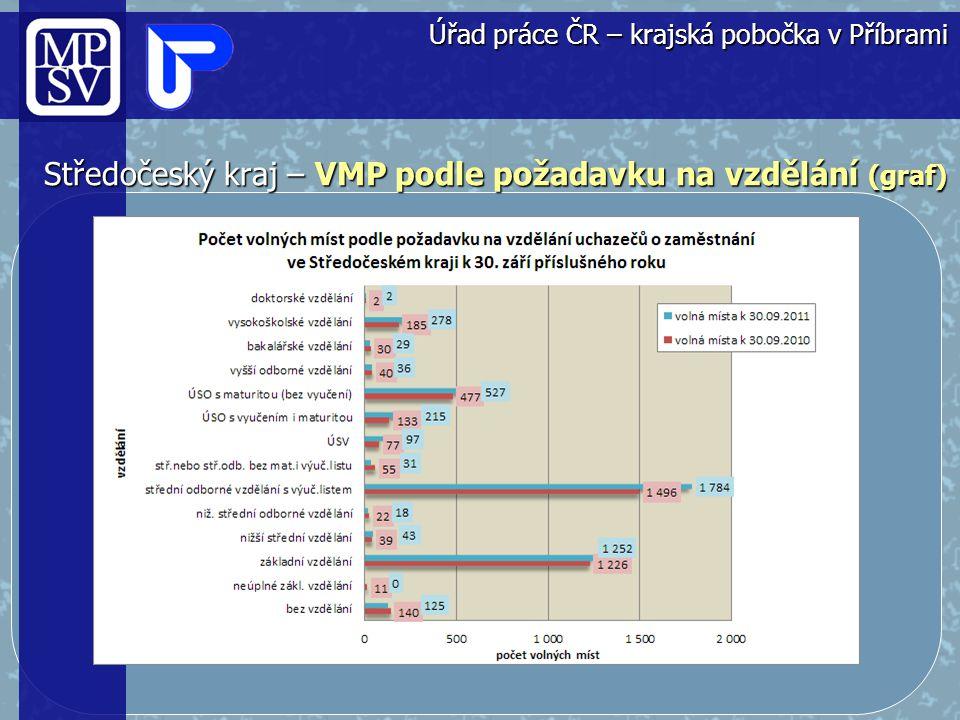 Středočeský kraj – VMP podle požadavku na vzdělání (graf)