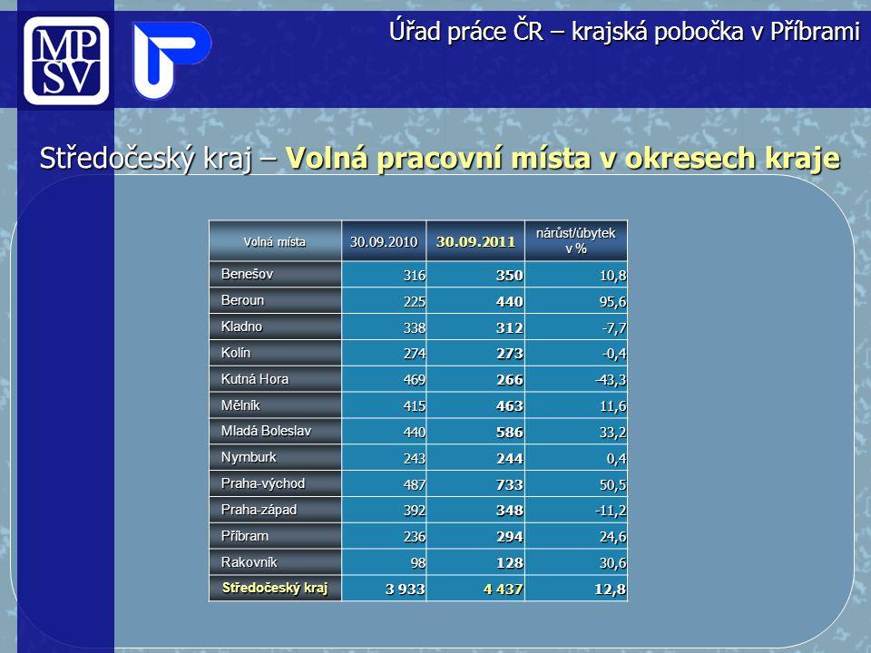 Středočeský kraj – Volná pracovní místa v okresech kraje