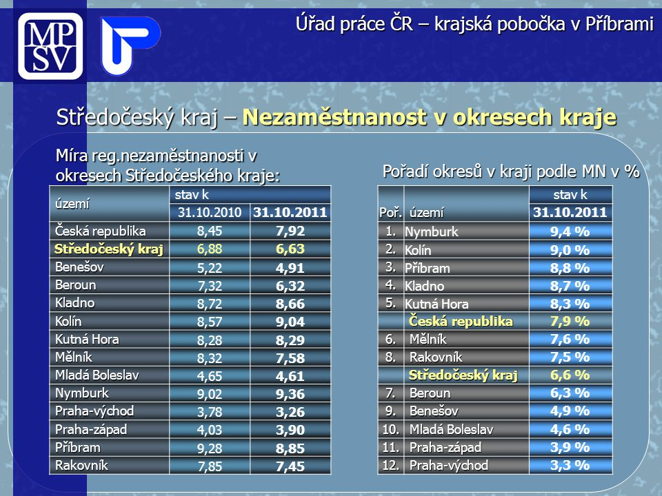 Středočeský kraj – Nezaměstnanost v okresech kraje
