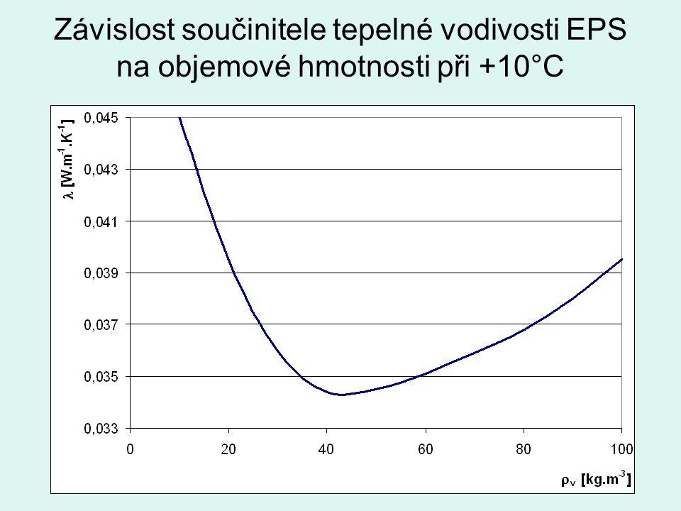 Závislost součinitele tepelné vodivosti EPS na objemové hmotnosti při +10°C