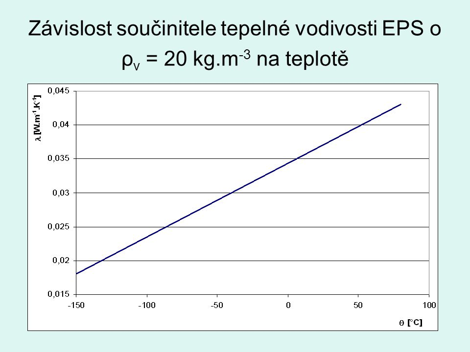 Závislost součinitele tepelné vodivosti EPS o ρv = 20 kg