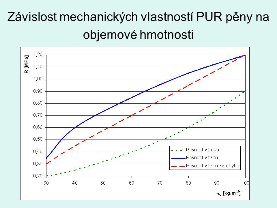 Závislost mechanických vlastností PUR pěny na objemové hmotnosti