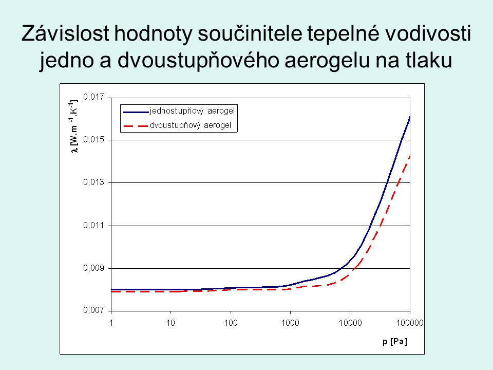 Závislost hodnoty součinitele tepelné vodivosti jedno a dvoustupňového aerogelu na tlaku