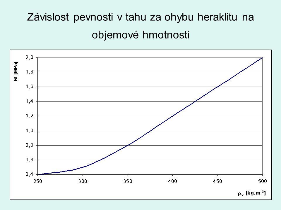 Závislost pevnosti v tahu za ohybu heraklitu na objemové hmotnosti