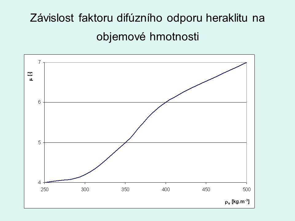 Závislost faktoru difúzního odporu heraklitu na objemové hmotnosti