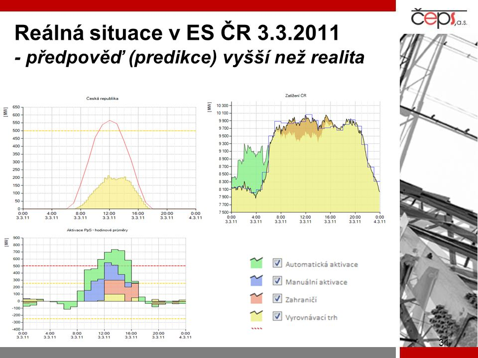 Reálná situace v ES ČR 3.3.2011 - předpověď (predikce) vyšší než realita