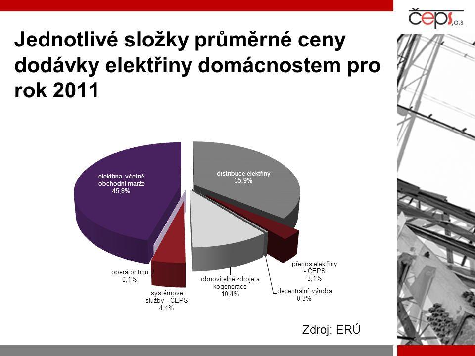 Jednotlivé složky průměrné ceny dodávky elektřiny domácnostem pro rok 2011