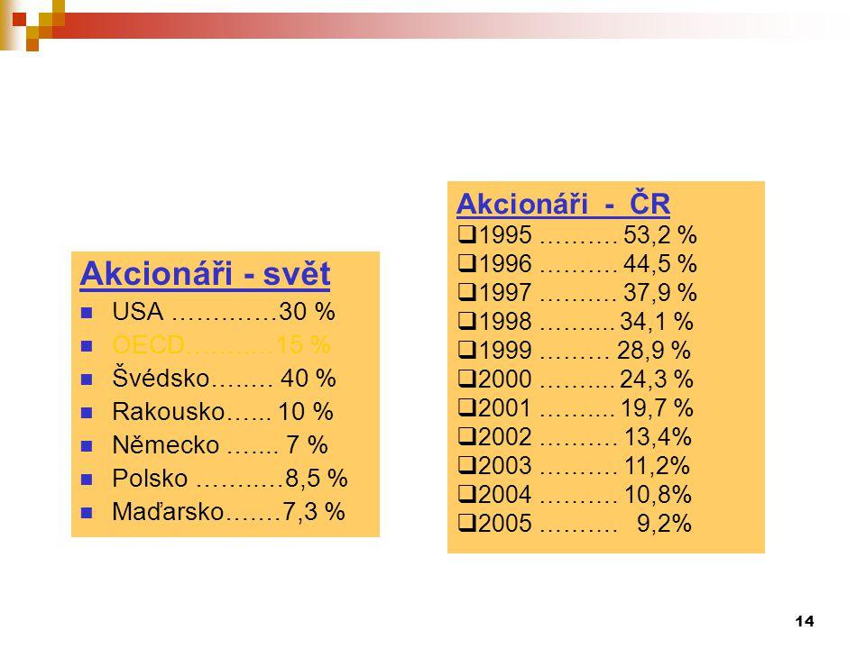 Akcionáři - svět Akcionáři - ČR USA …….……30 % OECD……..…15 %