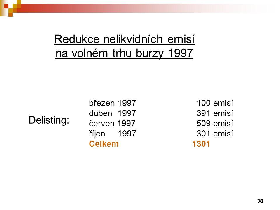 Redukce nelikvidních emisí
