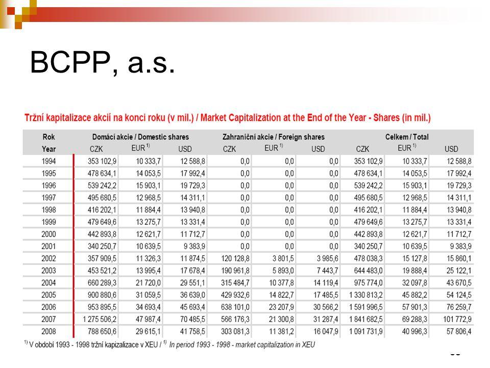 BCPP, a.s.