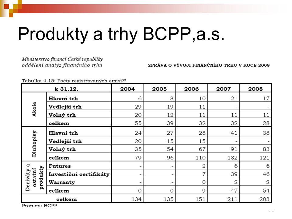 Produkty a trhy BCPP,a.s.