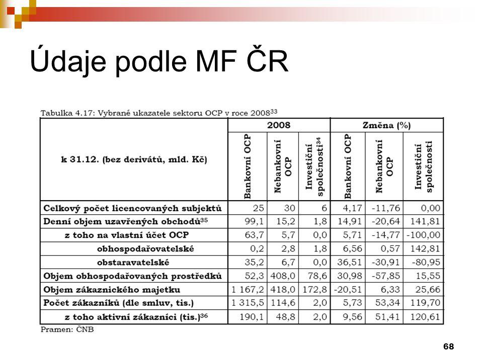 Údaje podle MF ČR