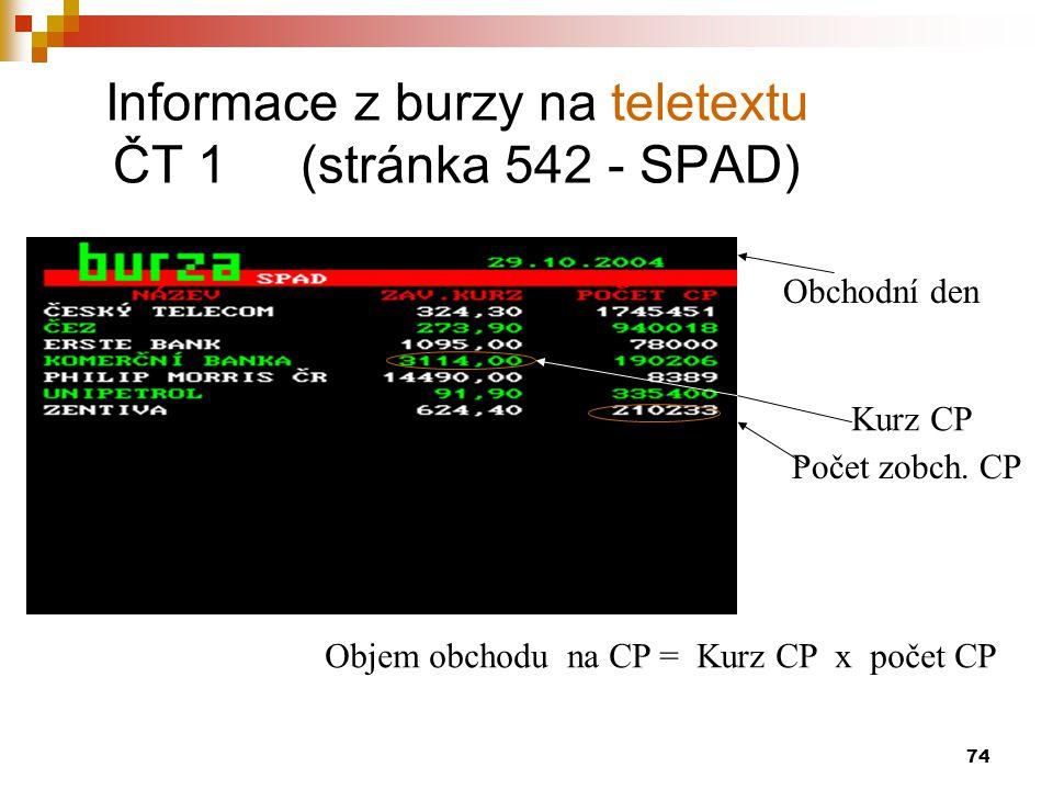 Informace z burzy na teletextu ČT 1 (stránka 542 - SPAD)
