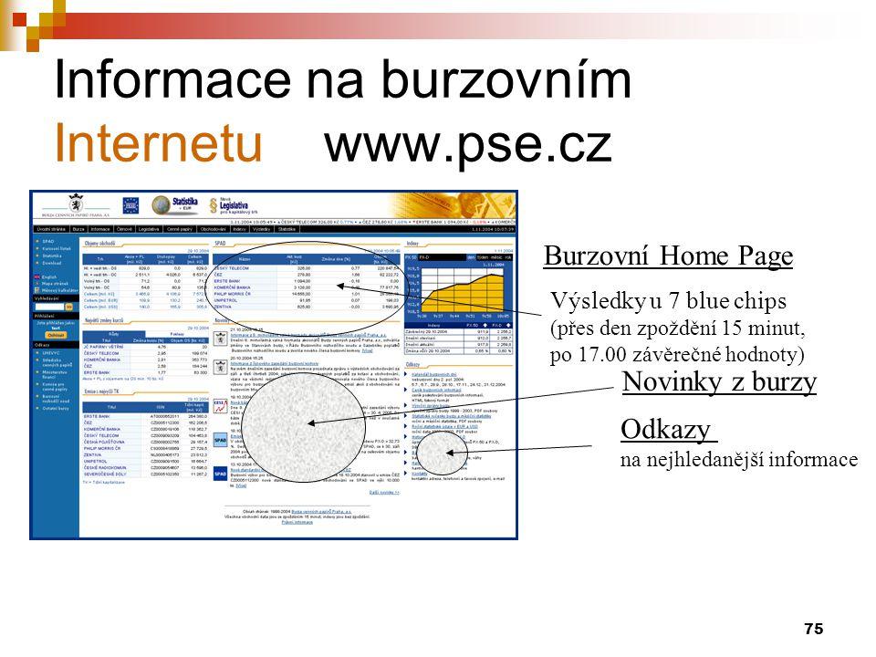 Informace na burzovním Internetu www.pse.cz