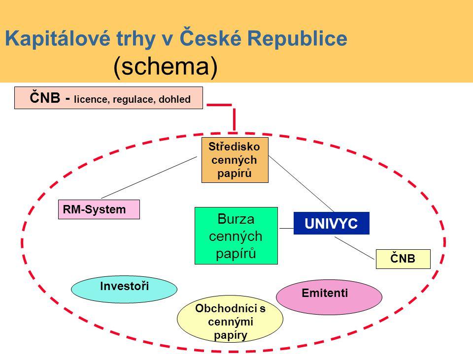 Kapitálové trhy v České Republice (schema)