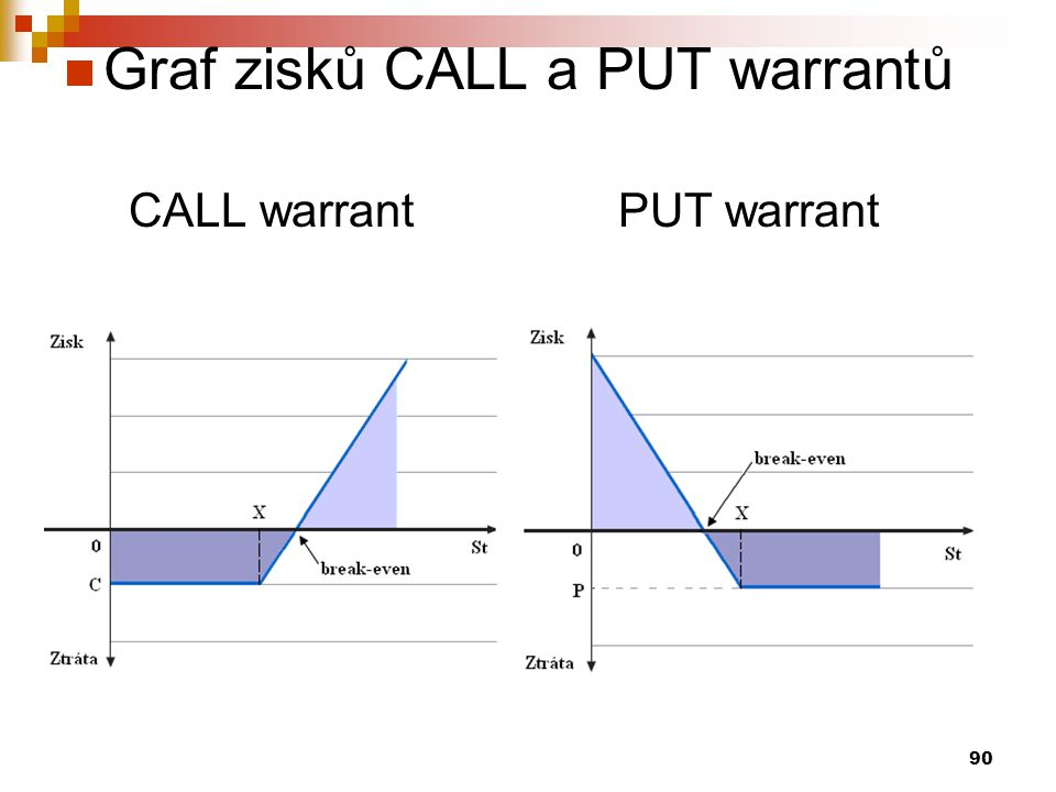 Graf zisků CALL a PUT warrantů