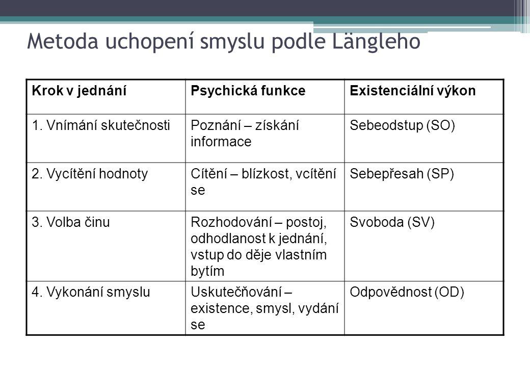 Metoda uchopení smyslu podle Längleho