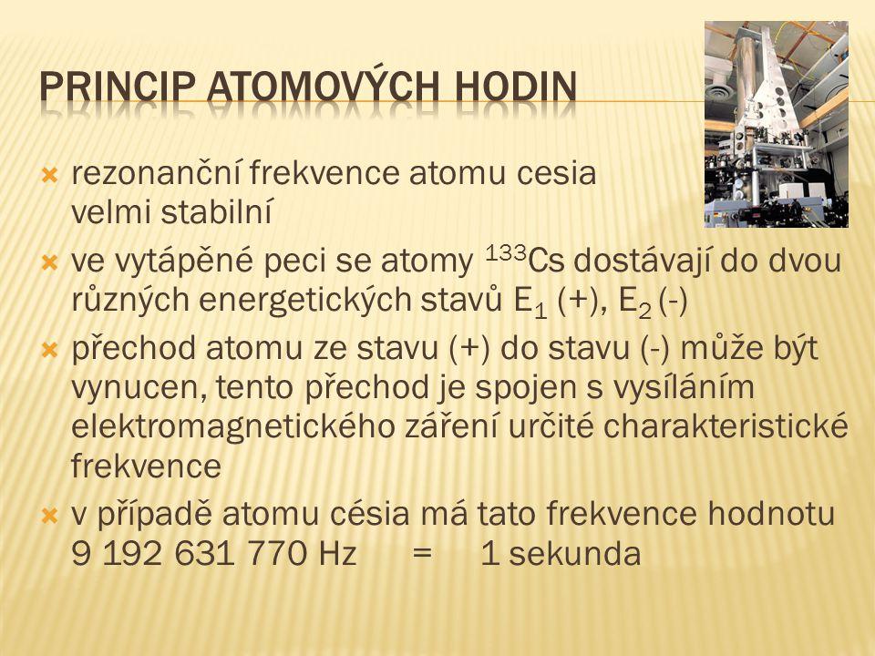 Princip atomových hodin