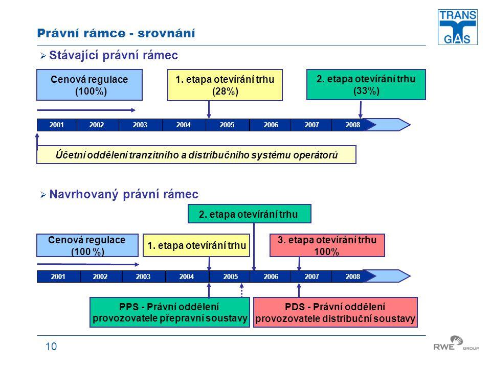 Právní rámce - srovnání