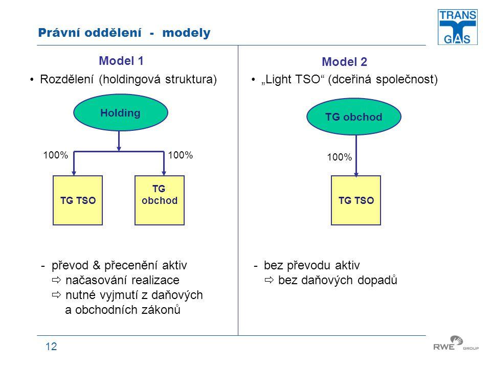Právní oddělení - modely