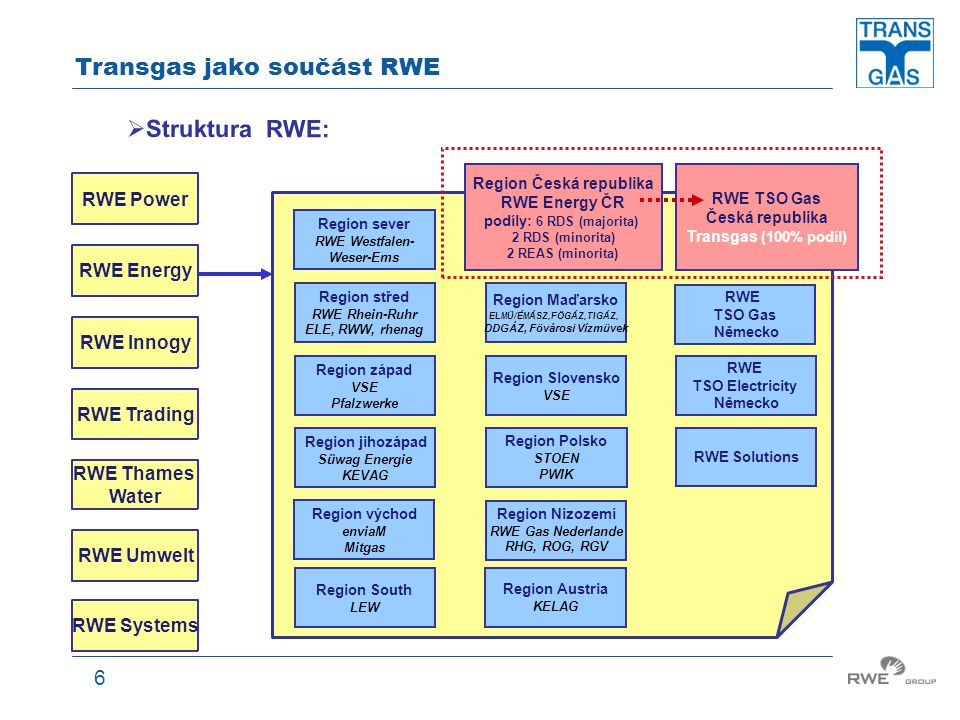 Transgas jako součást RWE