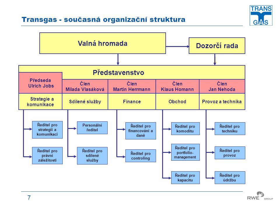 Transgas - současná organizační struktura