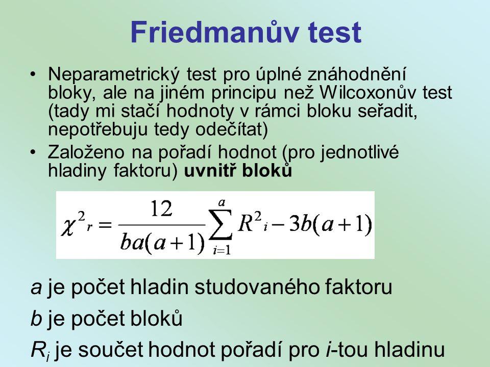 Friedmanův test a je počet hladin studovaného faktoru b je počet bloků