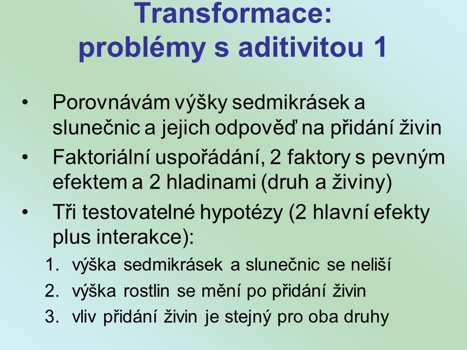 Transformace: problémy s aditivitou 1
