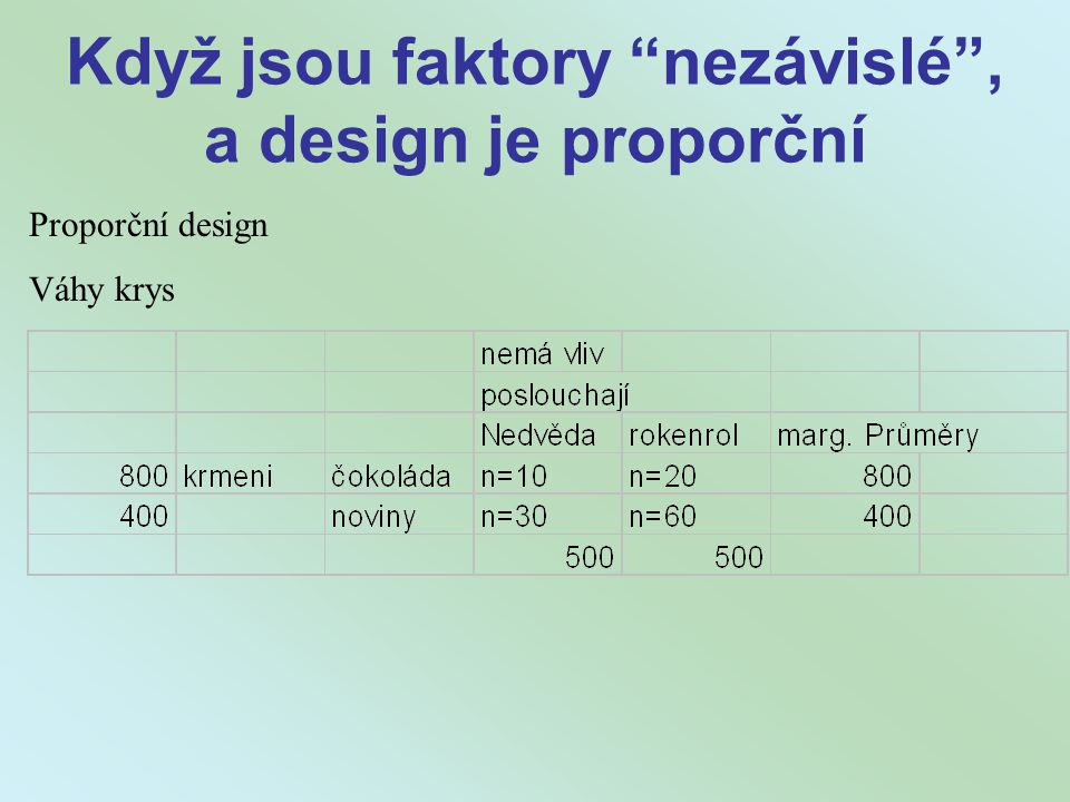 Když jsou faktory nezávislé , a design je proporční