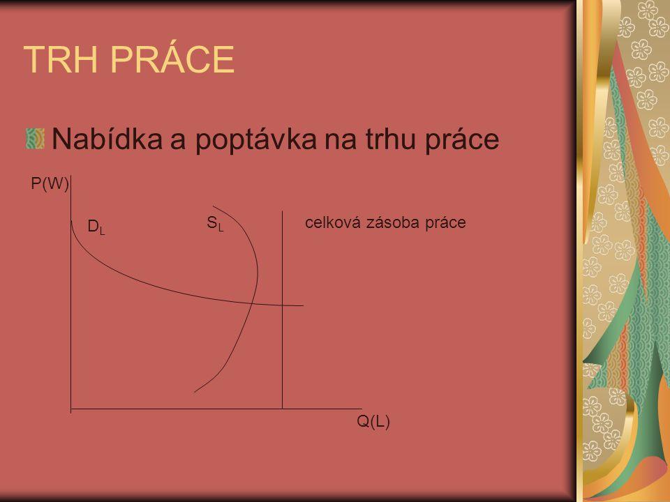TRH PRÁCE Nabídka a poptávka na trhu práce P(W) DL SL