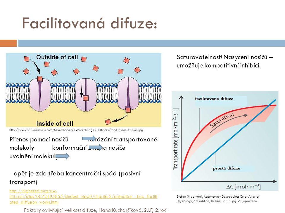 Facilitovaná difuze: Saturovatelnost! Nasycení nosičů – umožňuje kompetitivní inhibici.
