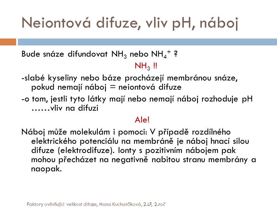Neiontová difuze, vliv pH, náboj