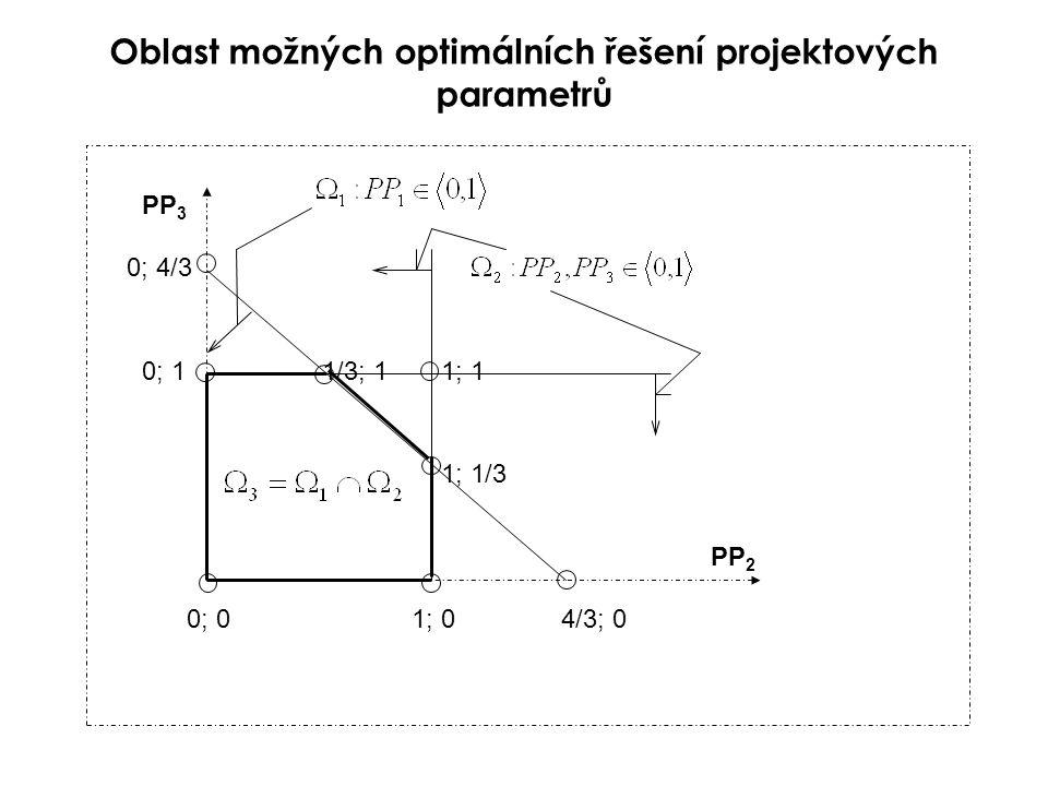 Oblast možných optimálních řešení projektových parametrů