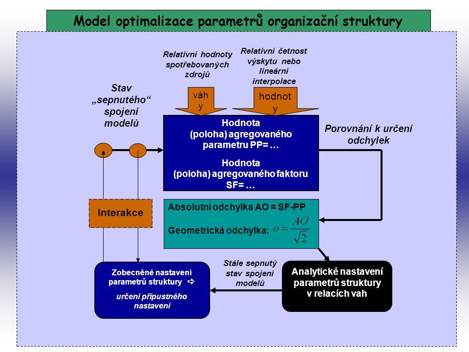 Model optimalizace parametrů organizační struktury