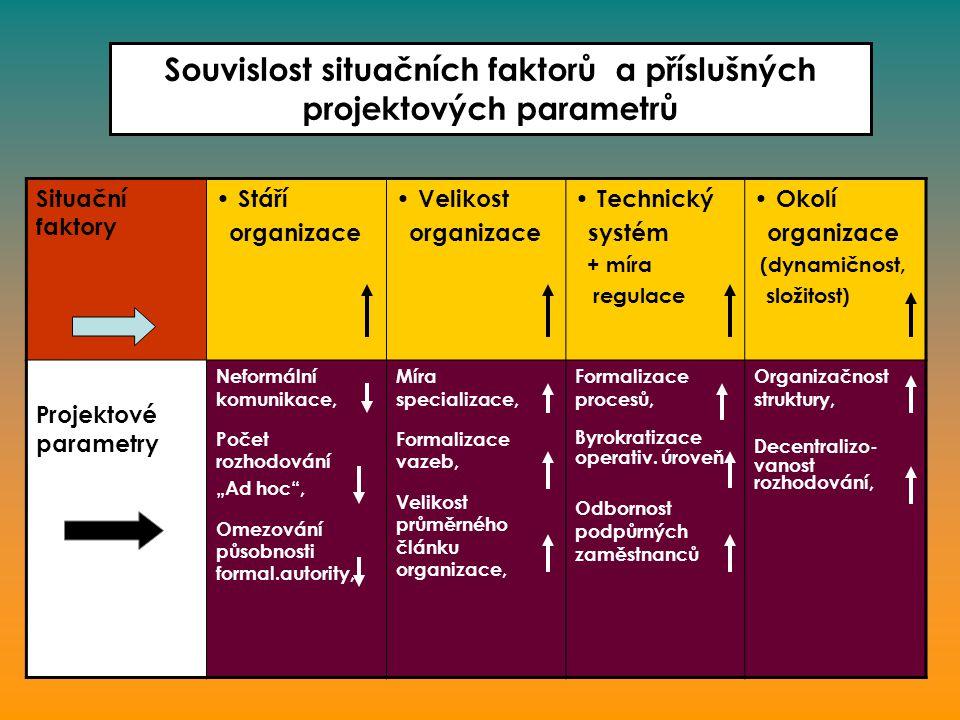 Souvislost situačních faktorů a příslušných projektových parametrů