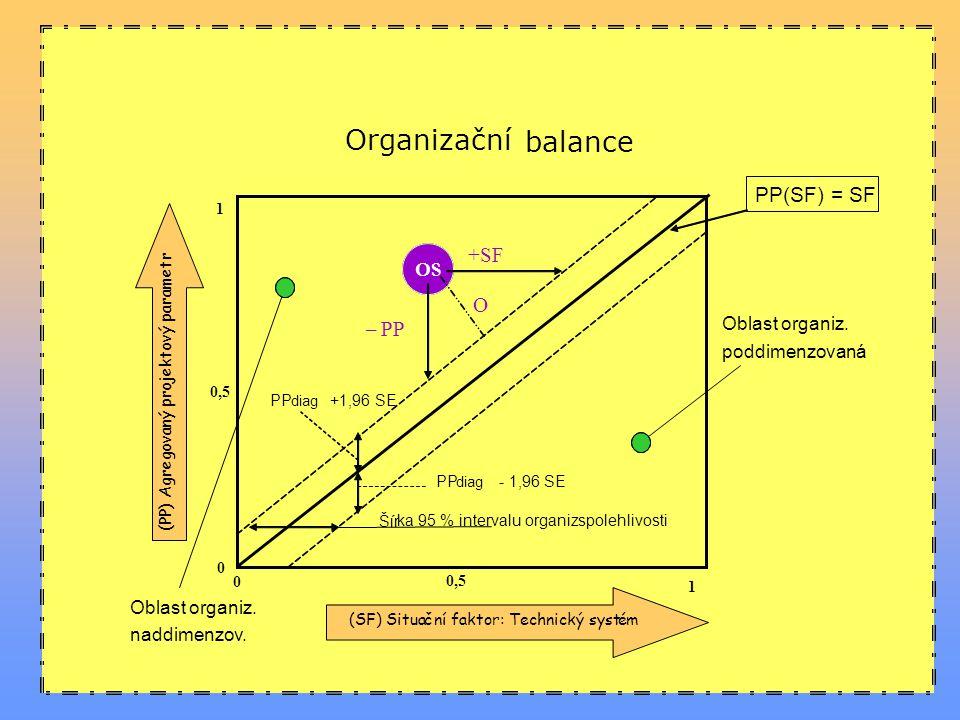 Organizační balance PP(SF) = SF +SF O – PP OS Oblast organiz.