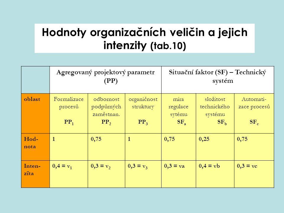 Hodnoty organizačních veličin a jejich intenzity (tab.10)