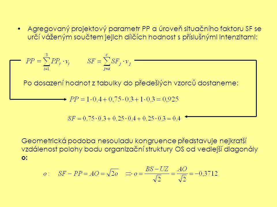 Agregovaný projektový parametr PP a úroveň situačního faktoru SF se určí váženým součtem jejich dílčích hodnost s příslušnými intenzitami: