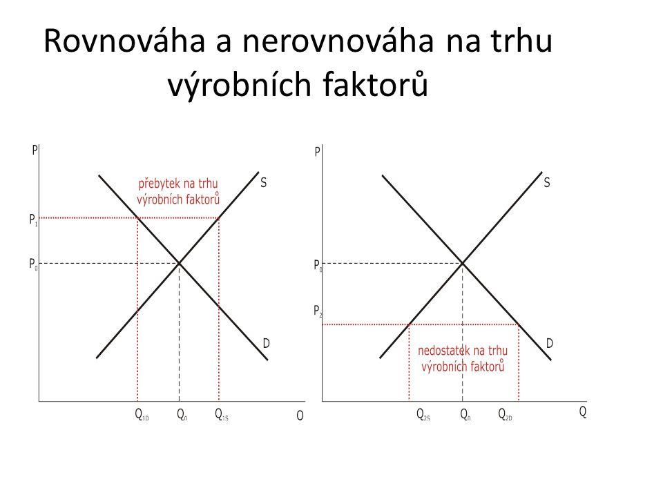 Rovnováha a nerovnováha na trhu výrobních faktorů